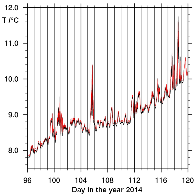 Sea surface temperature time series