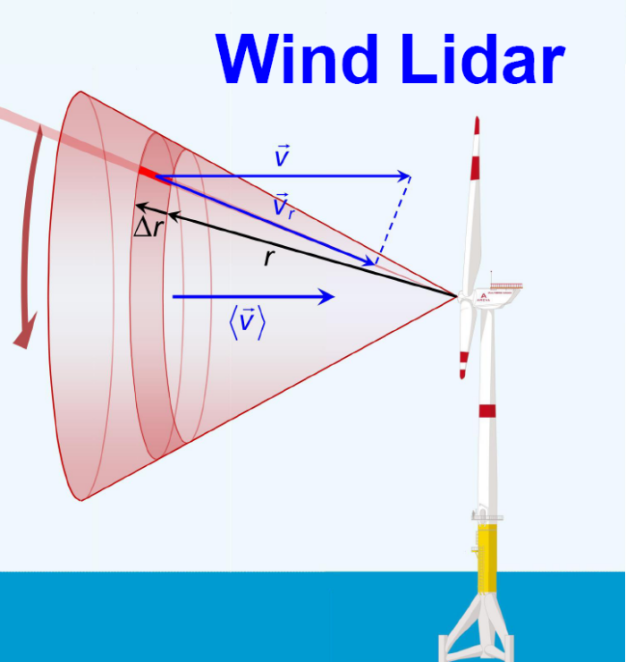 Wind lidar products